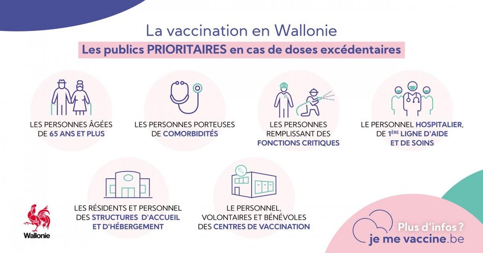 Vaccination Wallonie