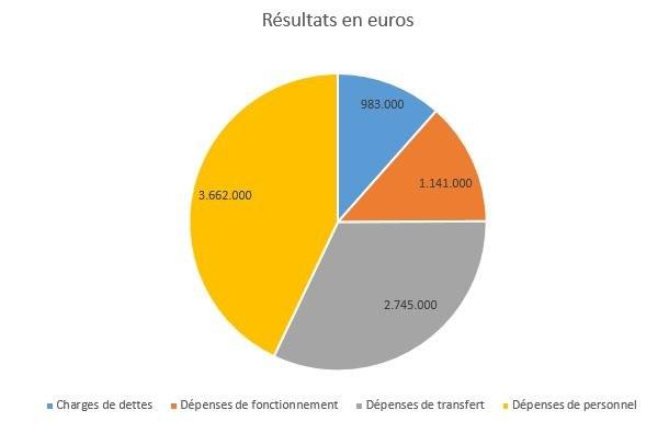 Graphe 2-Finances